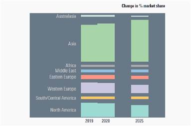 The global corrugated board will grow at CAGR of 3.8% across 2020-2025