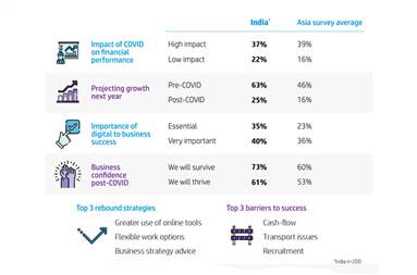 The highlights of the HP Asia SMB Report 2020