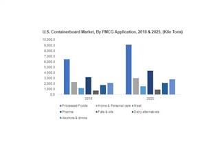 Containerboard market to cross 250-million tonnes consumption by 2025