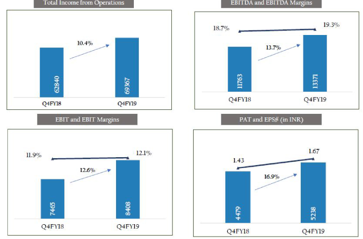 Essel's EBIDTA grew by 13.7% and EBIT grew by 12.6%