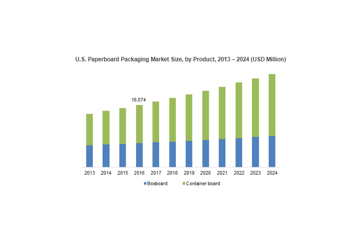 Paperboard packaging market exceeding at 7.5% CAGR to cross USD 240-bn by 2024